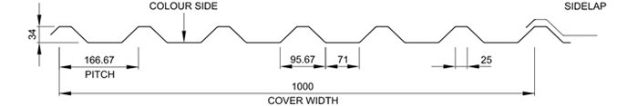 Box Profile metre cover